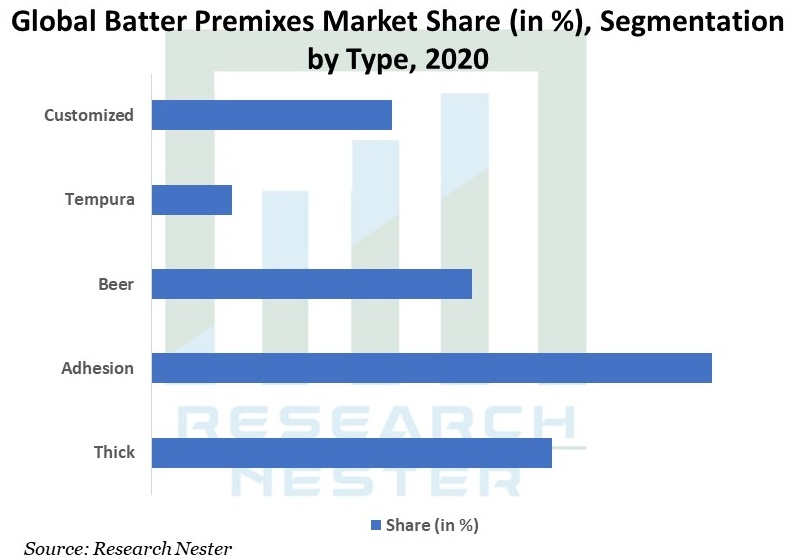 Global-Batter-Premixes-Market
