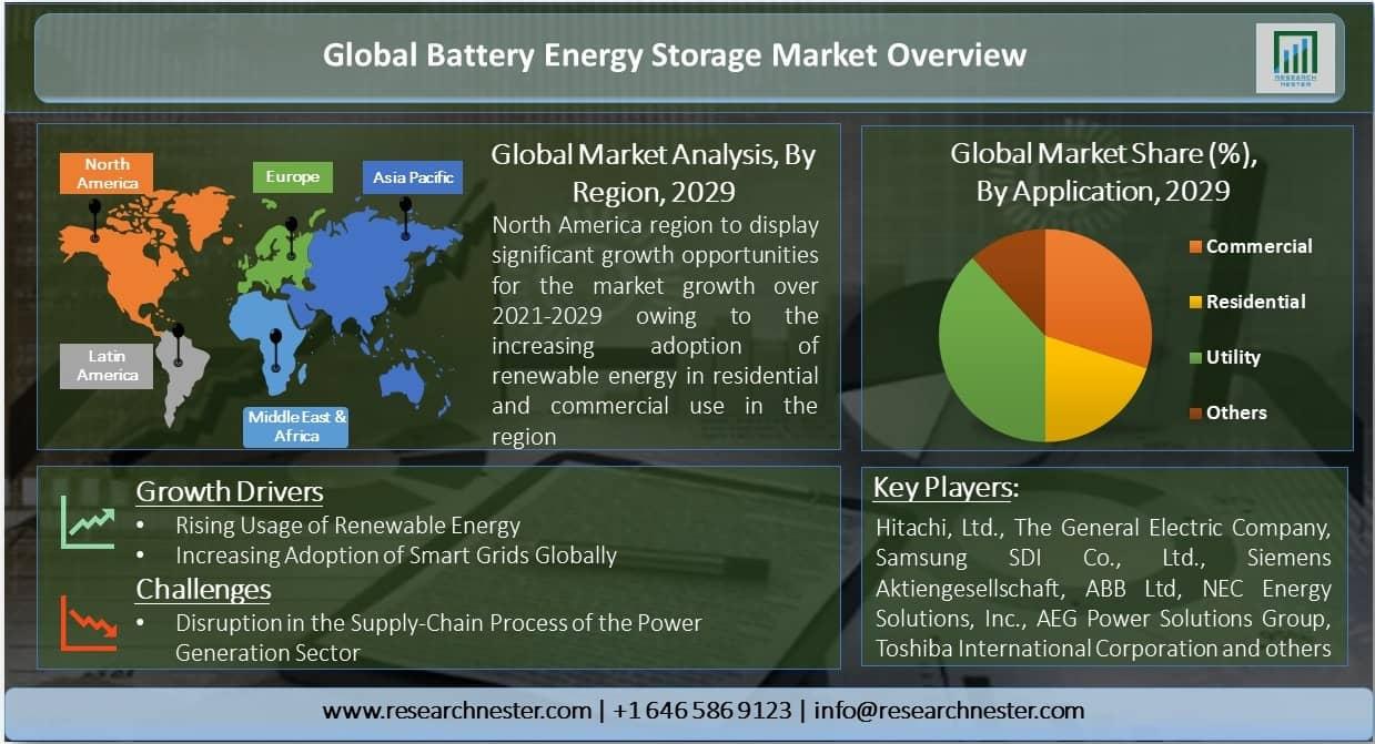 Battery Energy Storage Market