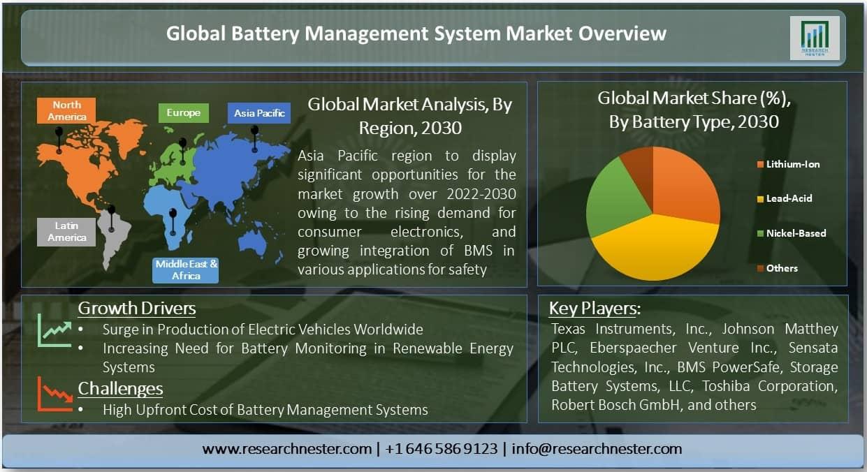 Battery Management System Market