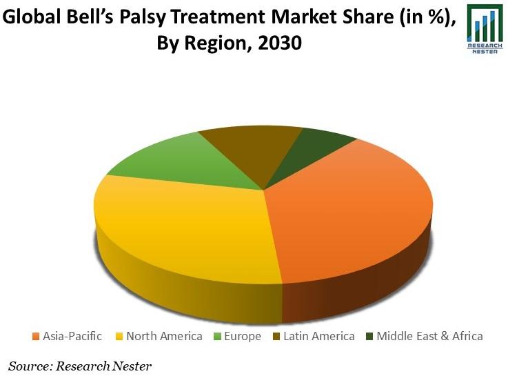 Bell's Palsy Treatment Market