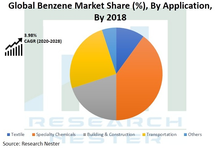 Global-Benzene-Market