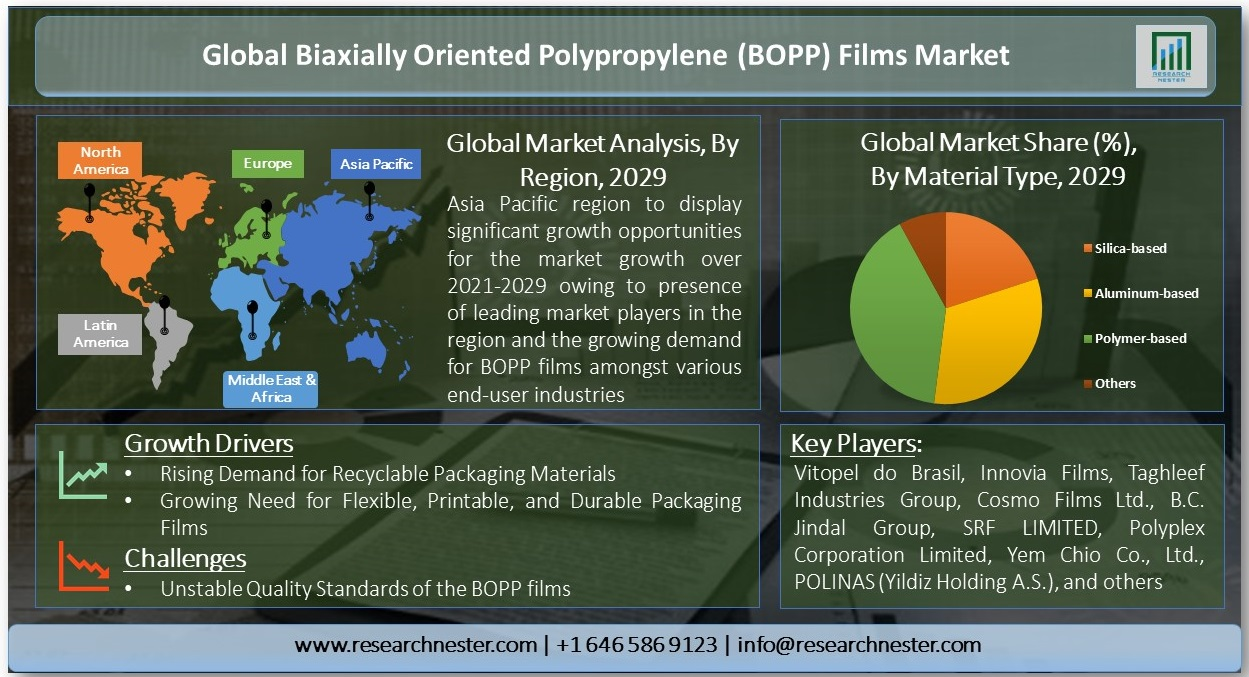Global-Biaxially-Oriented-Polypropylene-Films-Market