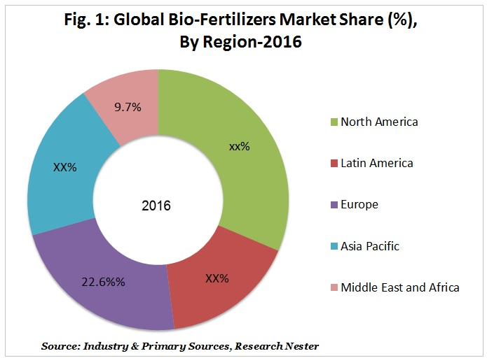 Global-Bio-Fertilizers-Market-Share