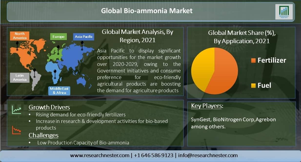 Global-Bio-ammonia-Market
