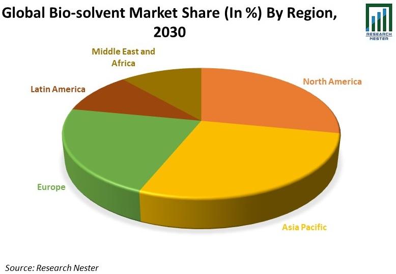 Global Bio-Solvents Market