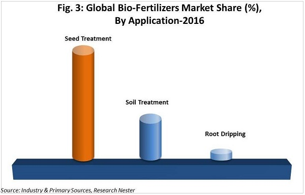 Global-BioFertilizers-Market-Share