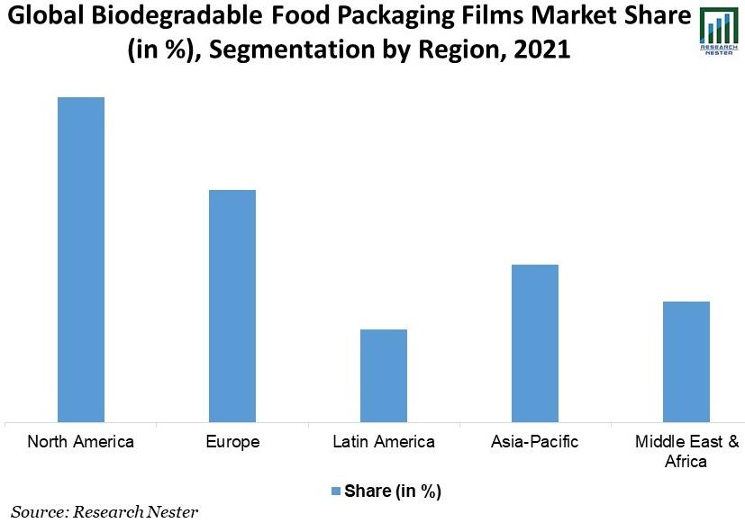 Global-Biodegradable-Food-Packaging-Films-Market-Size