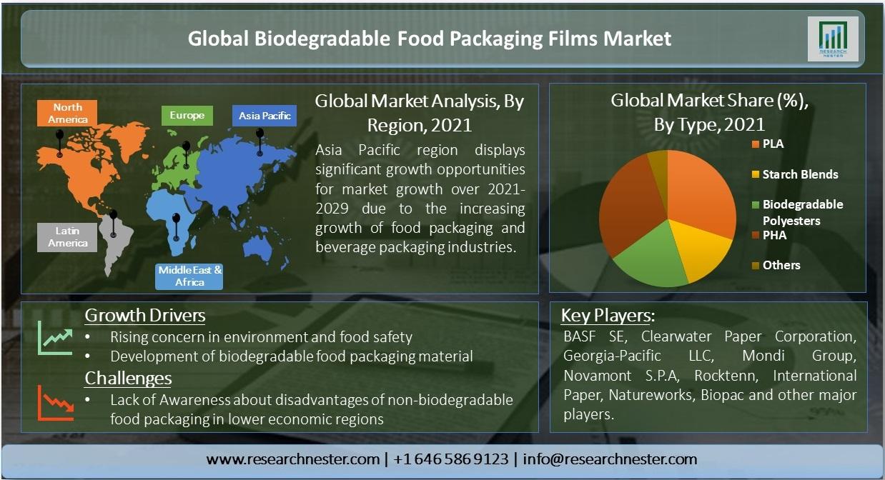 Global-Biodegradable-Food-Packaging-Films-Market