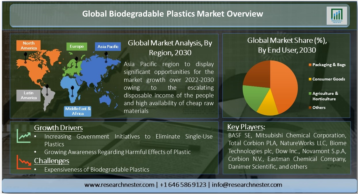 Global Biodegradable Plastics Market