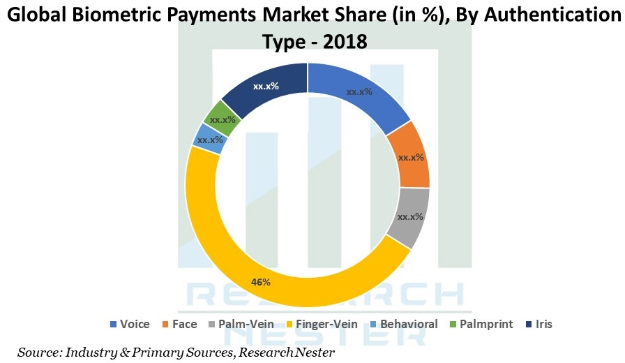 Global Biometric Payments market Graph