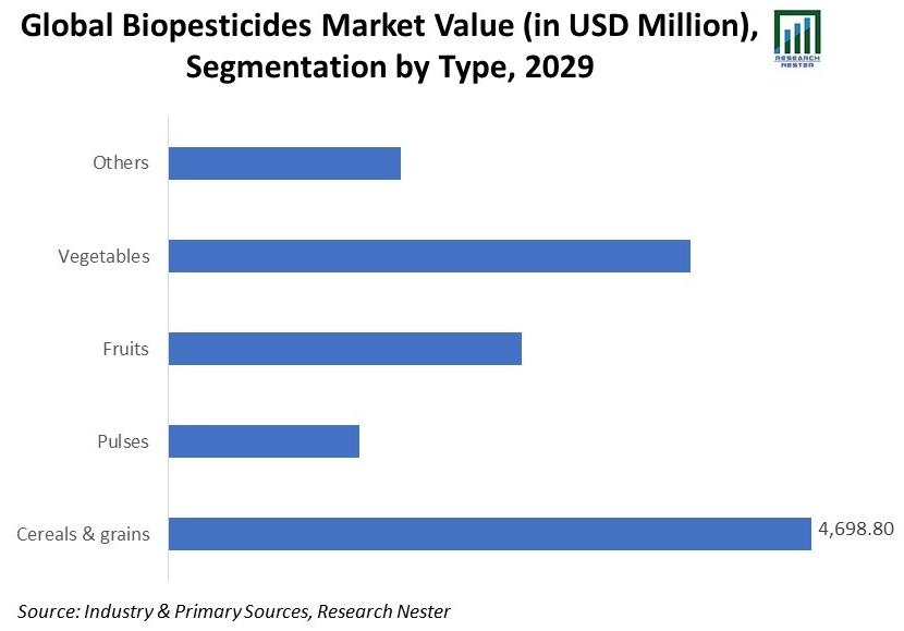 Global-Biopesticides-Market-Value-Size