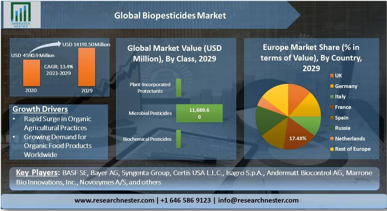 Global-Biopesticides-Market