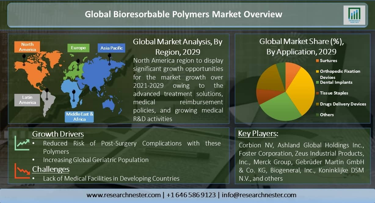 Global-Bioresorbable-Polymers-Market-Overview