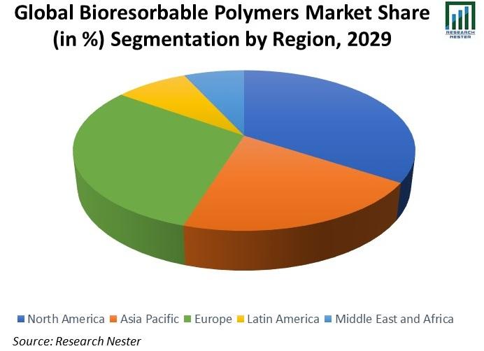 Global-Bioresorbable-Polymers-Market-Share