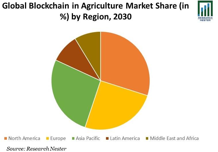Blockchain in Agriculture Market