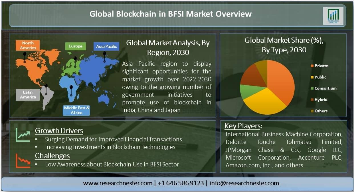 Blockchain in BFSI Market