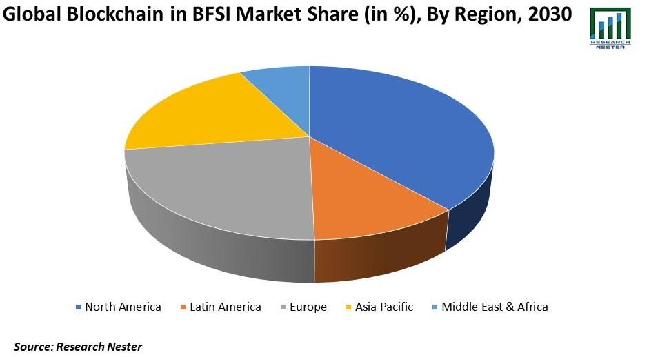 Global Blockchain in BFSI Market