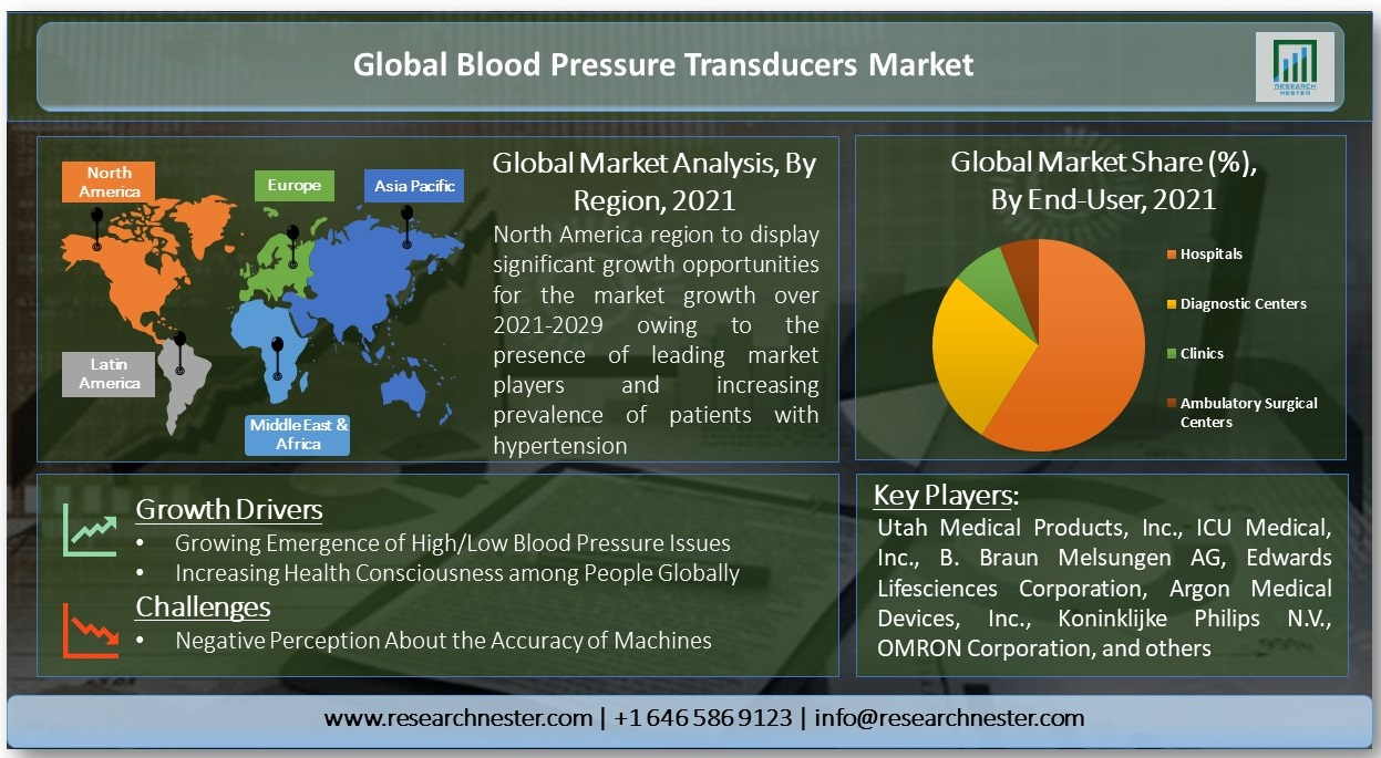 /Global-Blood-Pressure-Transducers-Market