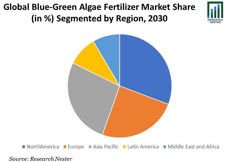 Blue-Green Algae Fertilizer Market