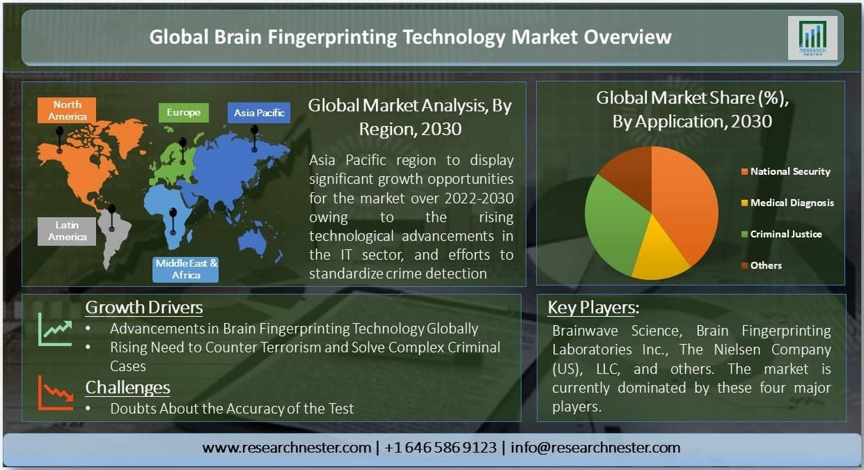 Global Brain Fingerprinting Technology Market