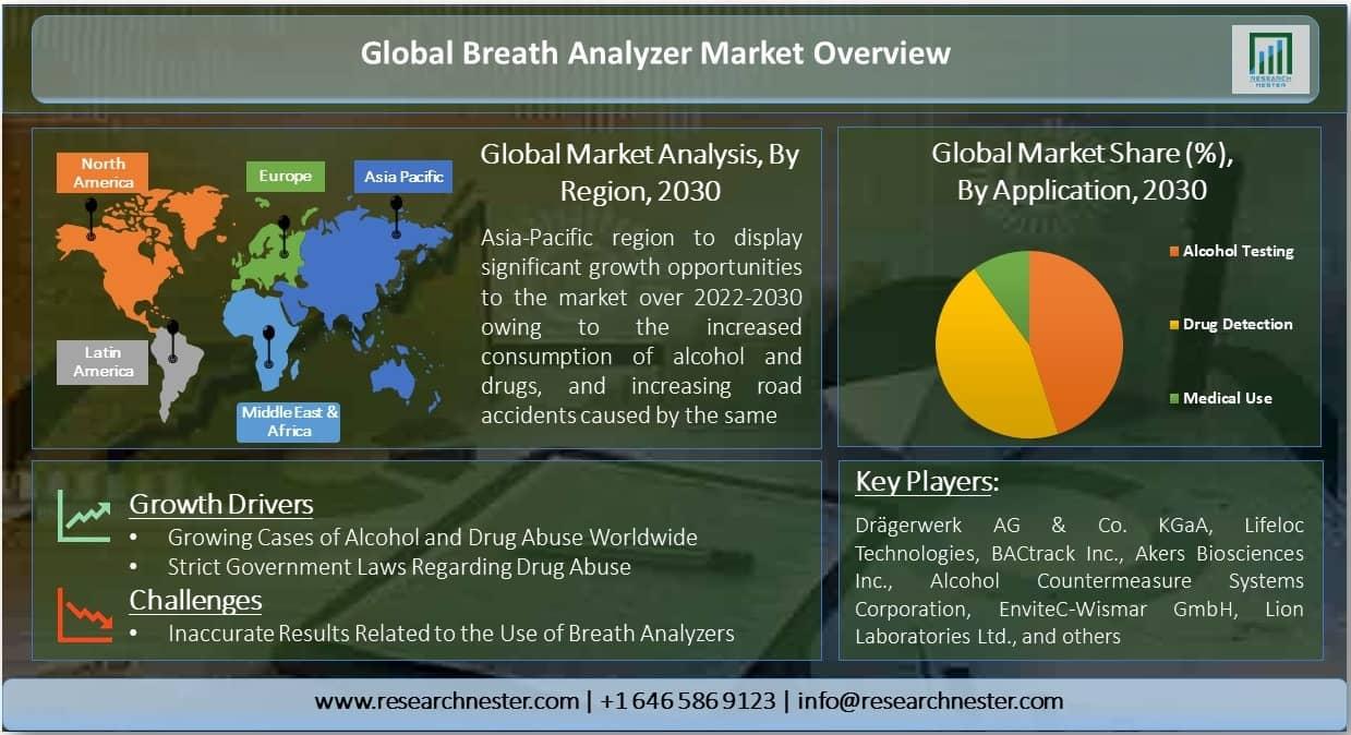 Global Breath Analyzer Market