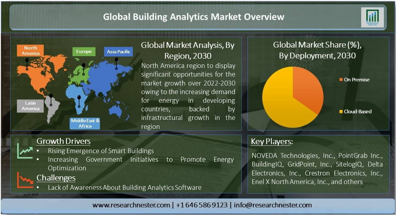 Building Analytics Market