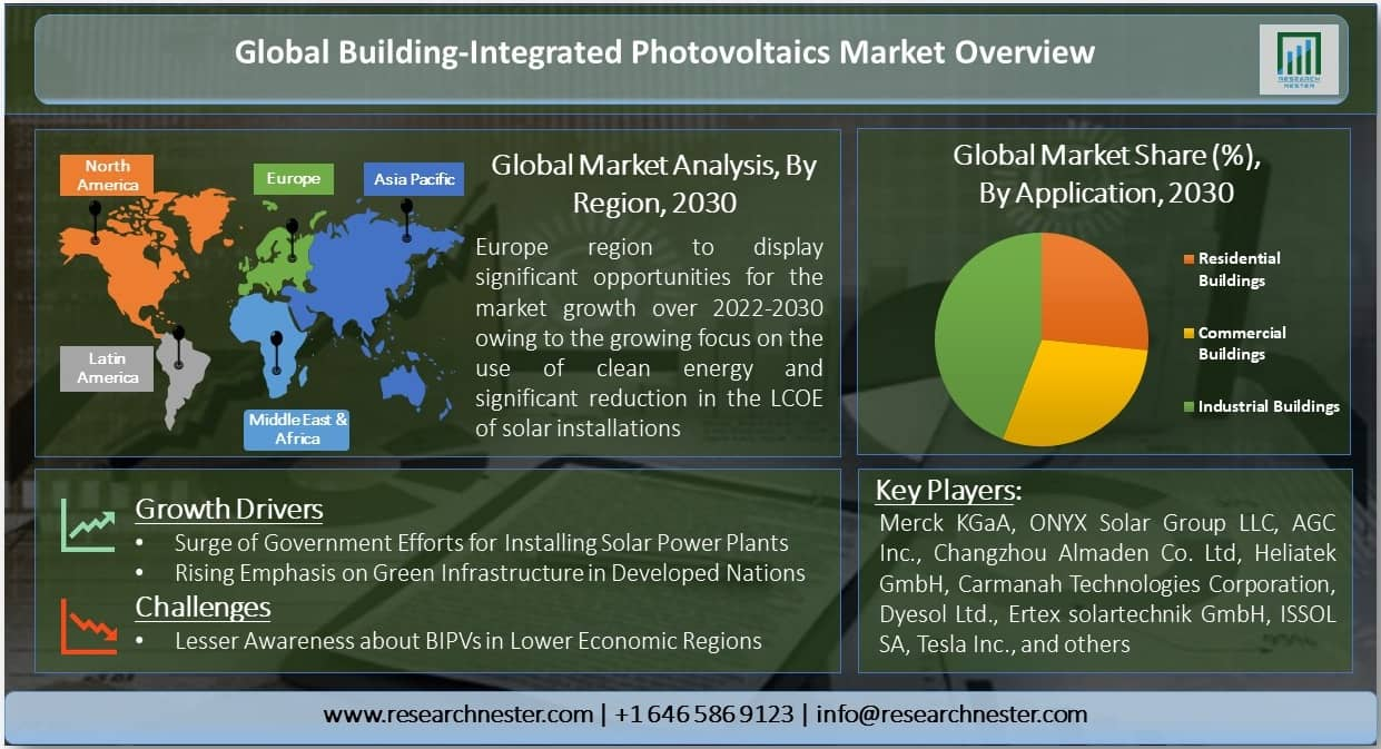 Building-Integrated Photovoltaics Market