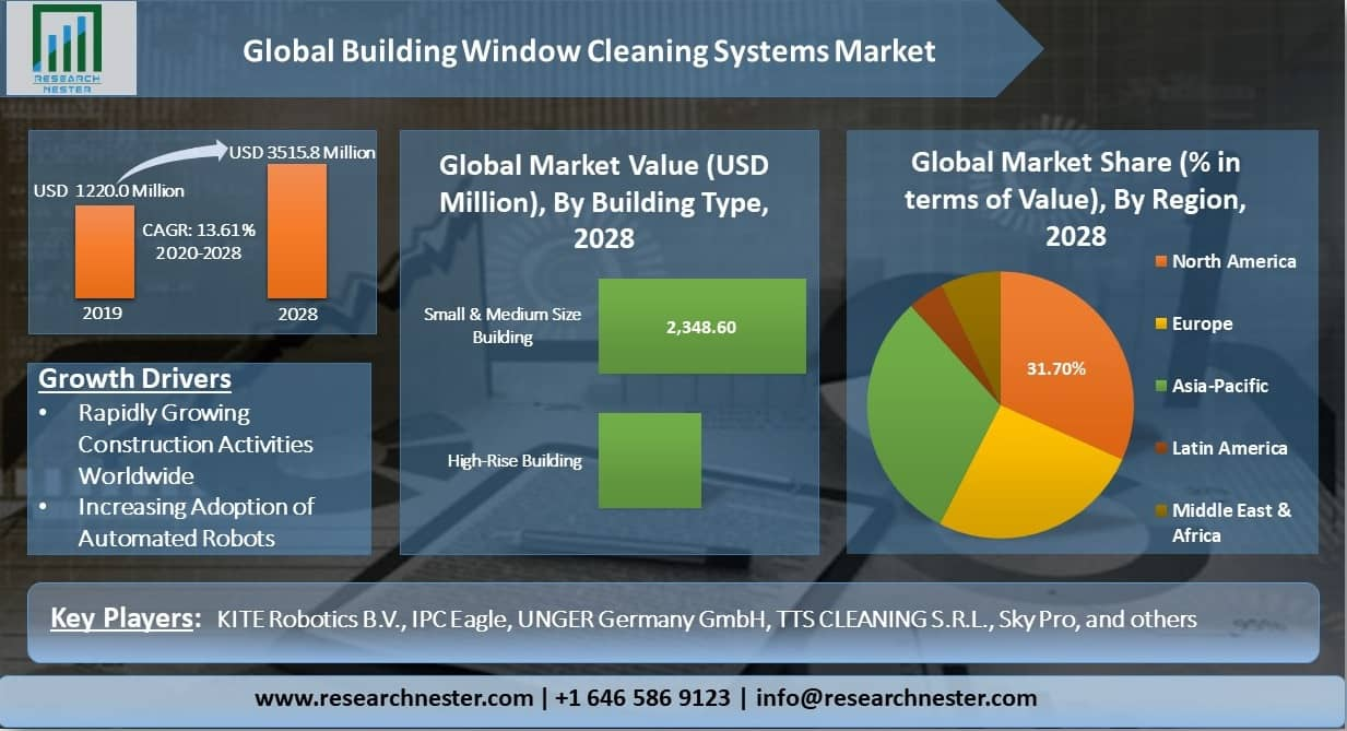 Global-Building-Window-Cleaning-Systems-Market