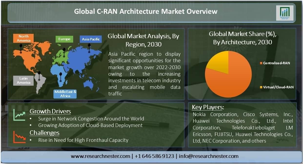 C-RAN Architecture Market