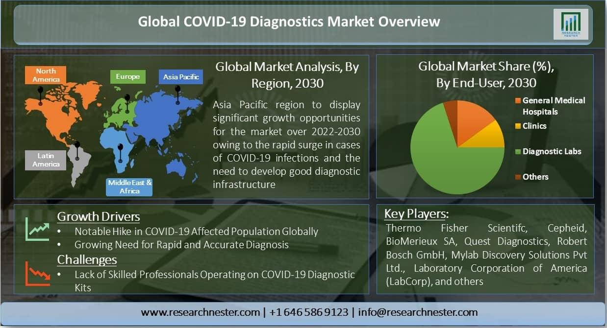 Global-COVID-19-Diagnostics-Market-Overview