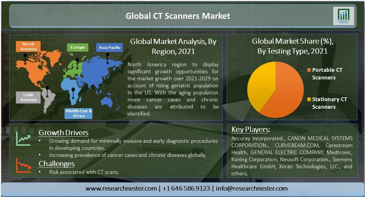 Global-CT-Scanners-Market