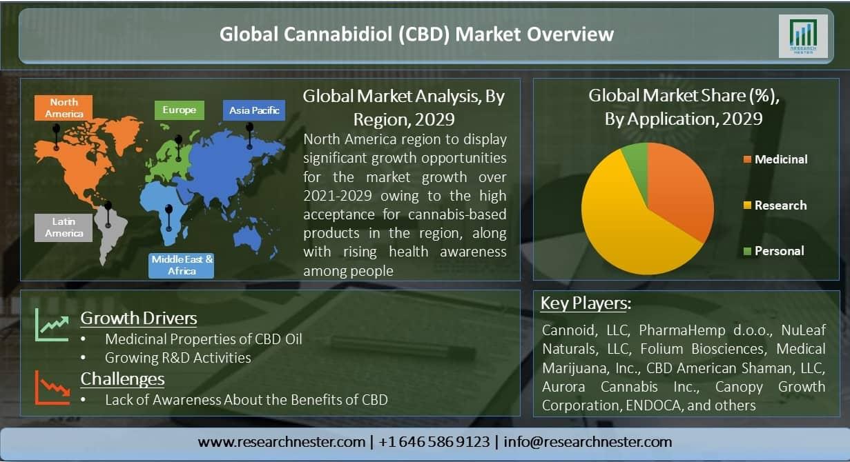 Global-Cannabidiol-(CBD)-Market-Overview
