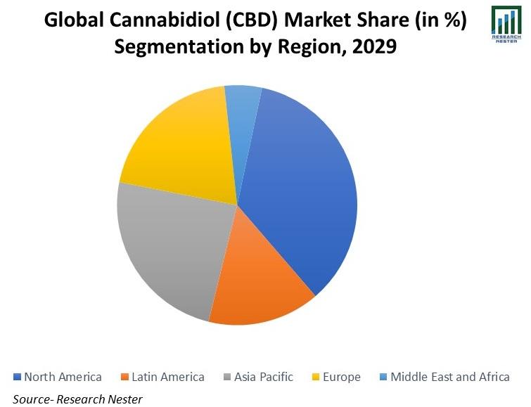 Global-Cannabidiol-(CBD)-Market-Share