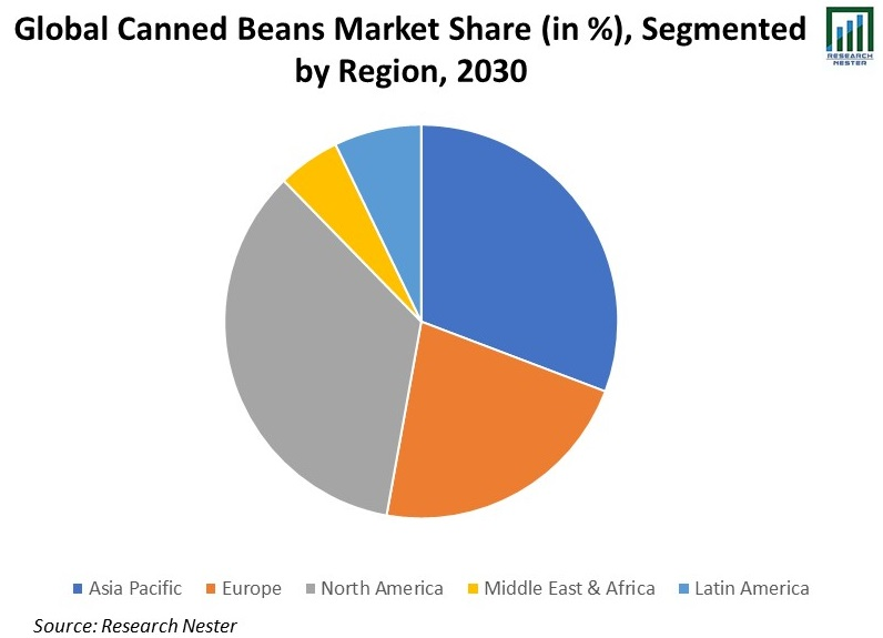 Global-Canned-Beans-Market-Share