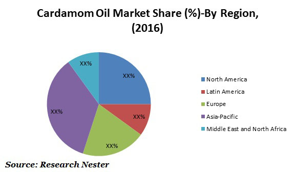 Global Cardamom Oil Market