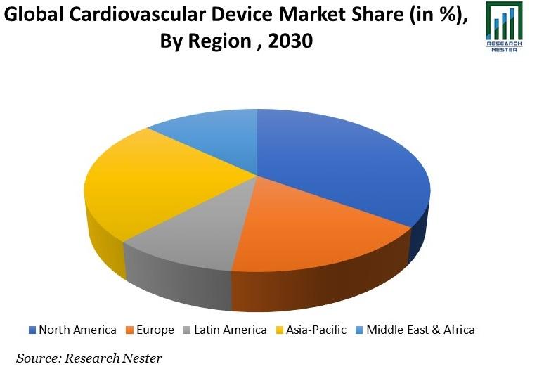 Global Cardiovascular Devices Market