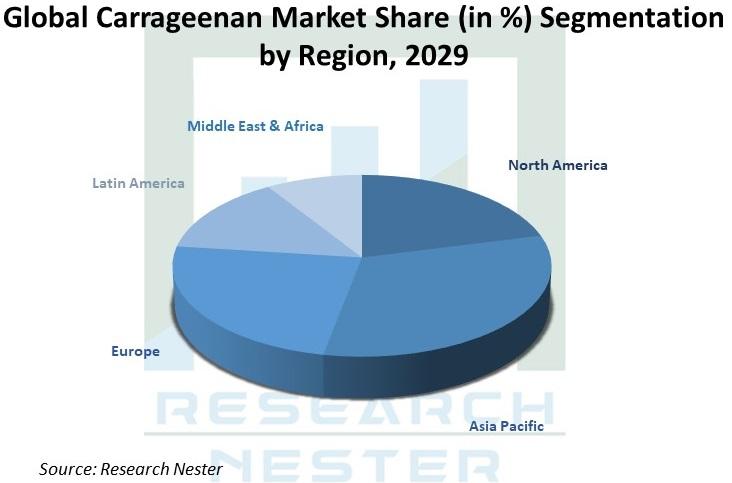 Global-Carrageenan-Market-Share