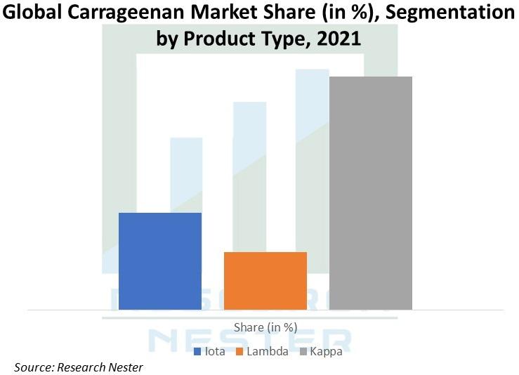 Global-Carrageenan-Market