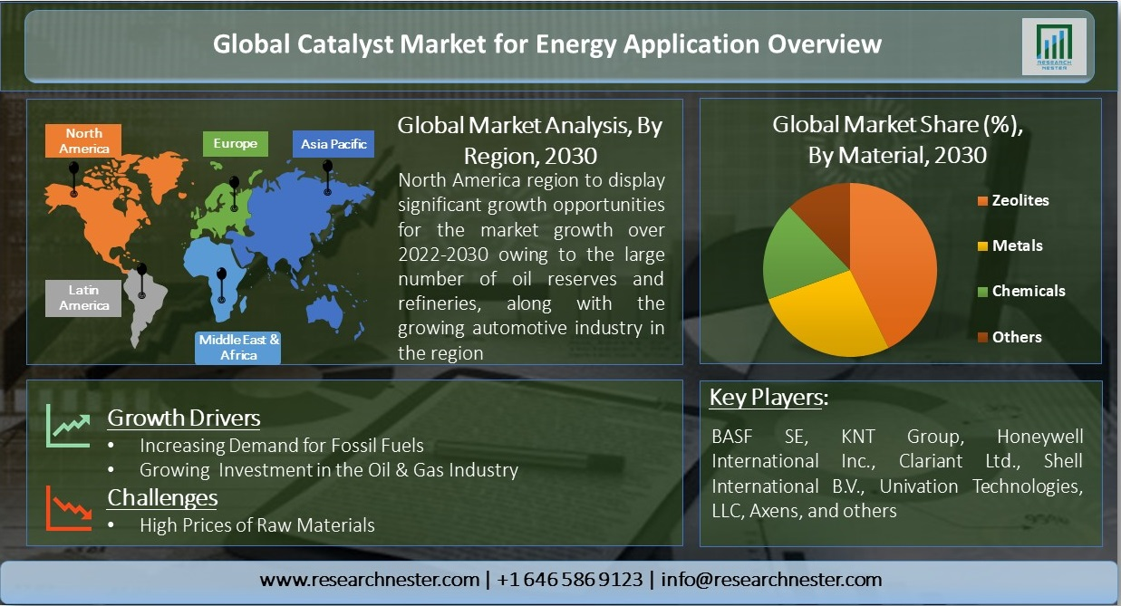 Global-Catalyst-Market-for-Energy-Application-Overview