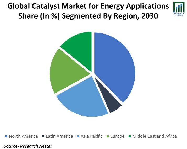 Global-Catalyst-Market-for-Energy-Applications-Share
