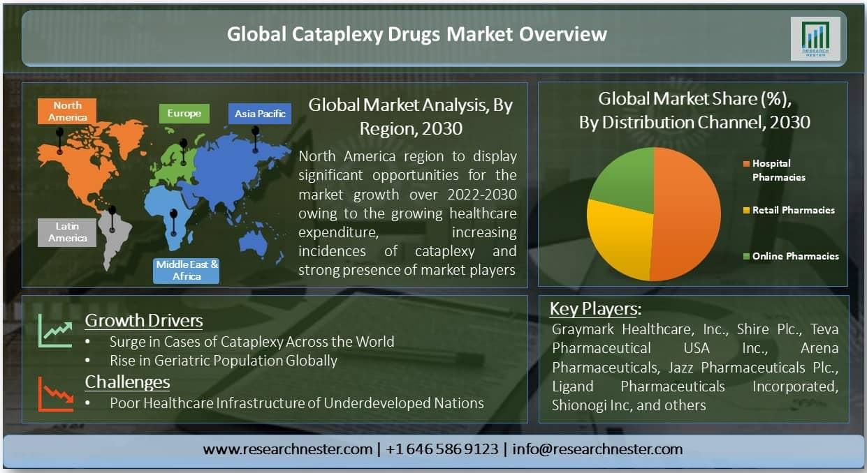 Cataplexy Drugs Market