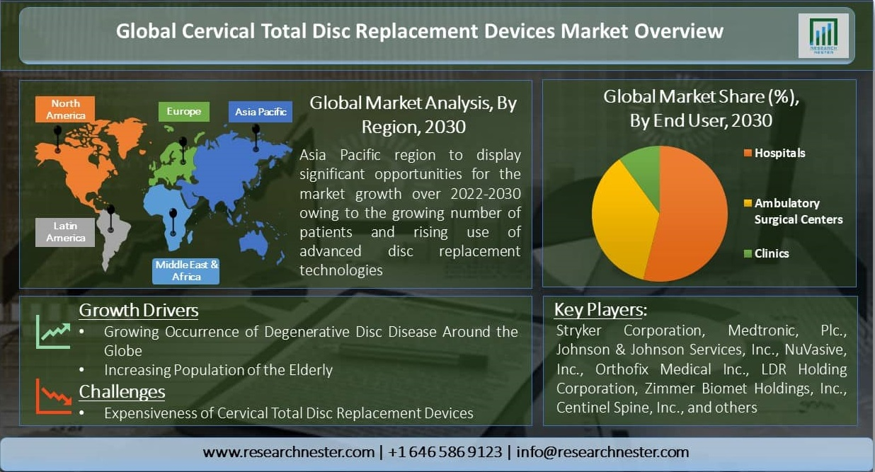 Global-Cervical-Total-Disc-Replacement-Devices-Market-Overview-Size