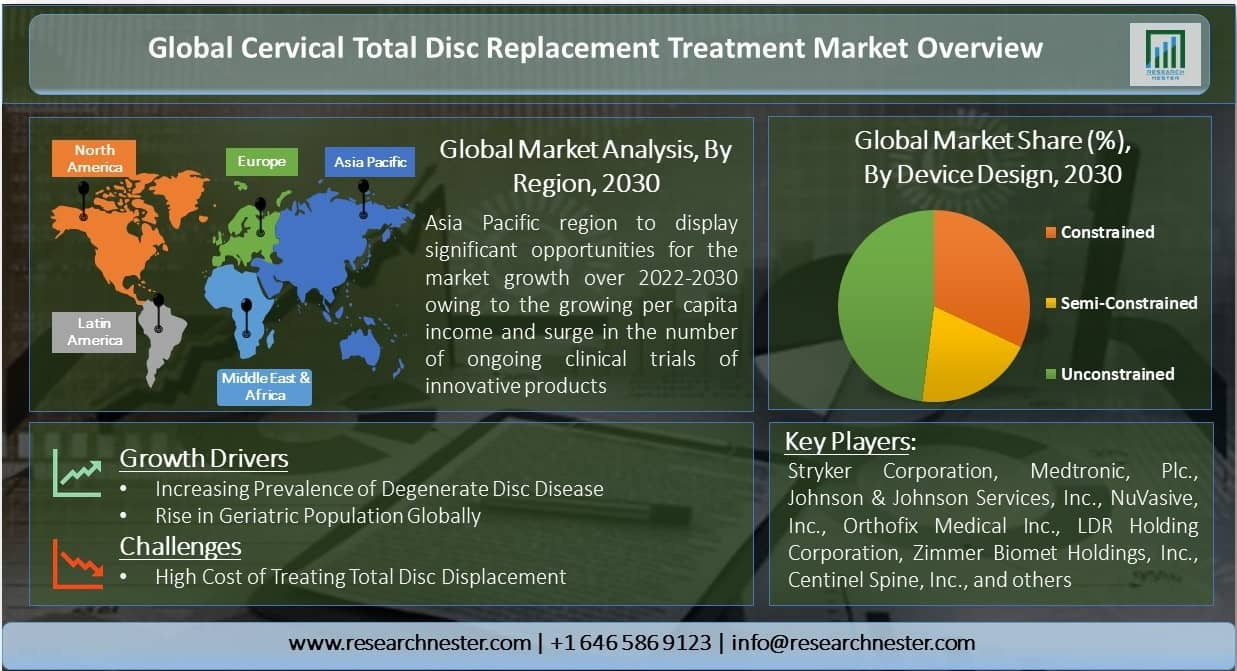 Global-Cervical-Total-Disc-Replacement-Treatment-Market-Overview