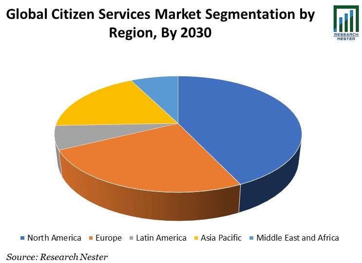 Citizen Services Market