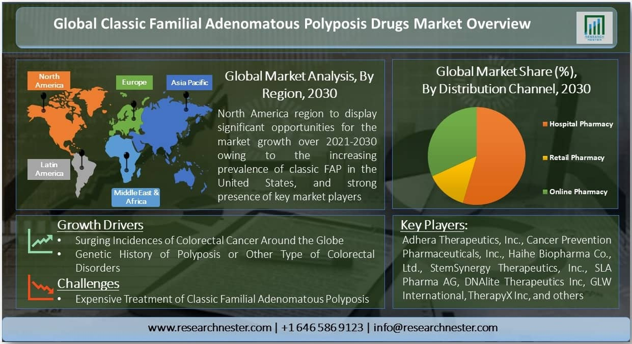 Classic Familial Adenomatous Polyposis Drugs Market