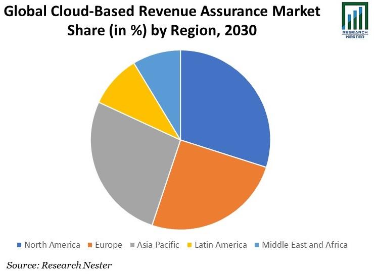 Cloud-Based Revenue Assurance Market