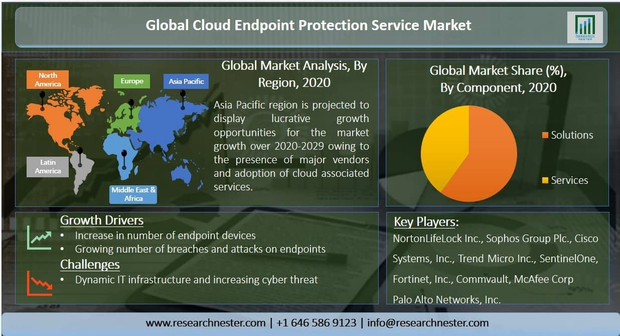 Cloud Endpoint Protection Service Market