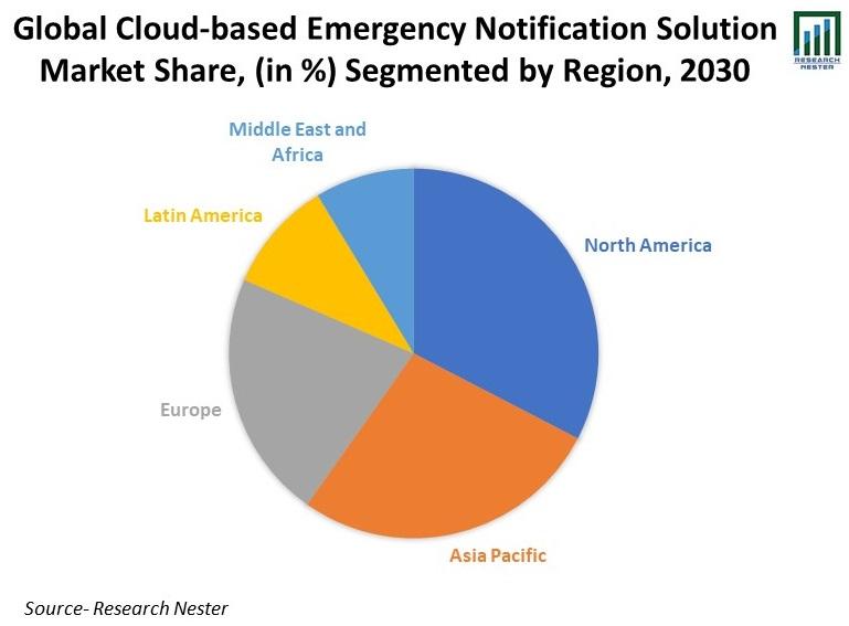 Global-Cloud-based-Emergency-Notification-Solution-Market-Share