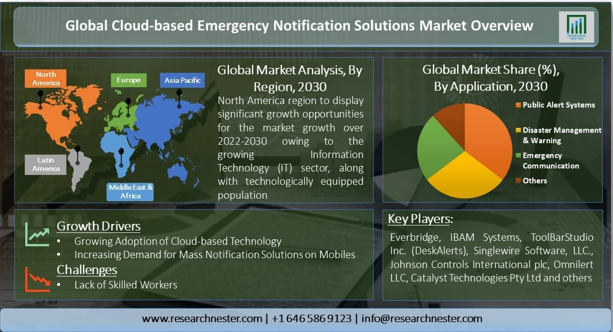 Global-Cloud-based-Emergency-Notification-Solutions-Market-Overview