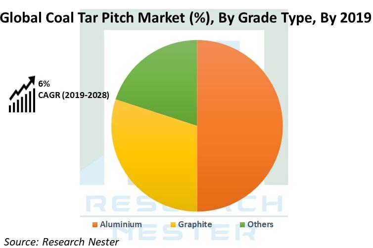 Global Coal TAR pitch Market image